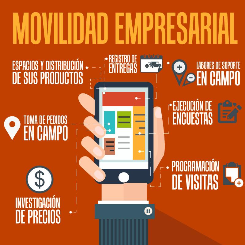 CRM Móvil, Gestione, supervise y transforme el trabajo de su fuerza de ventas.